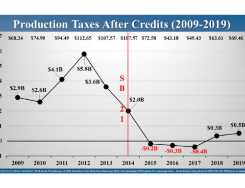 Detailed Modeling Compares Existing Production Taxes with Alaska's Fair Share Act